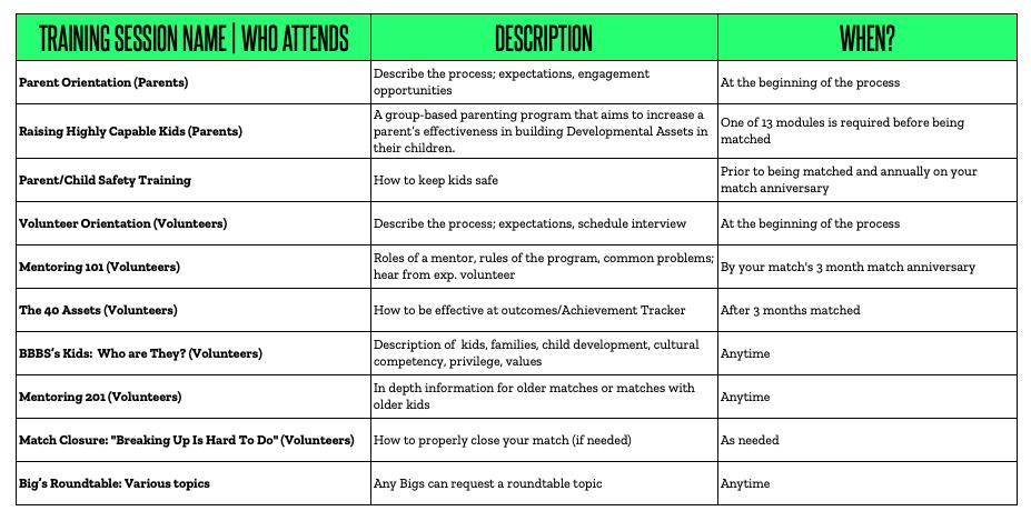 Training Descriptions